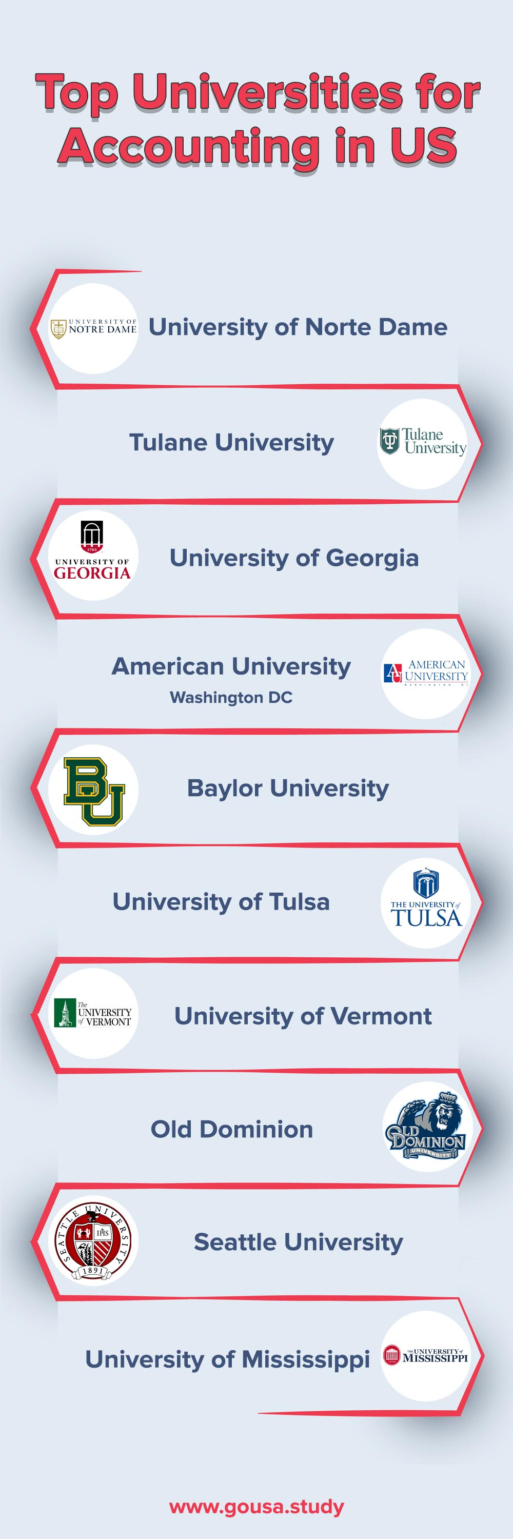 Top Universities for Accounting in US
